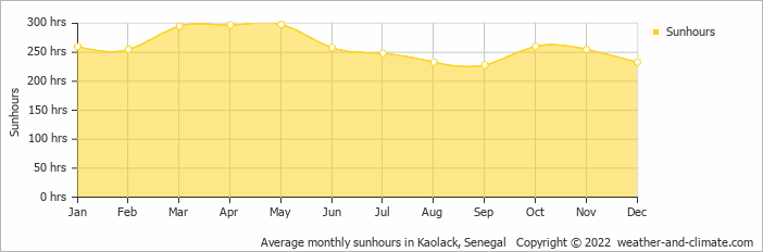 Average monthly sunhours in Kaolack, Senegal   Copyright © 2017 www.weather-and-climate.com