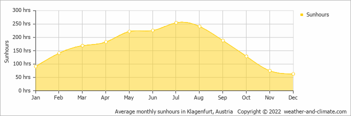 Average monthly sunhours in Klagenfurt, Austria   Copyright © 2019 www.weather-and-climate.com
