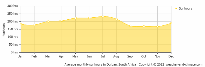Average monthly sunhours in Durban, South Africa   Copyright © 2015 www.weather-and-climate.com