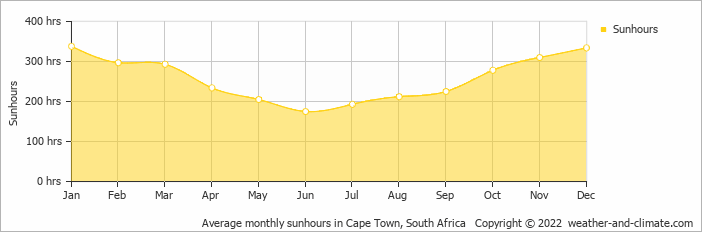 Average monthly sunhours in Cape Town, South Africa   Copyright © 2020 www.weather-and-climate.com