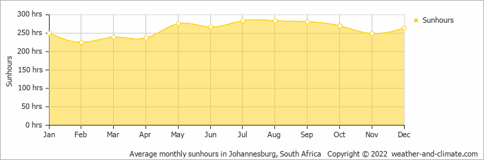 Average monthly sunhours in Johannesburg, South Africa   Copyright © 2013 www.weather-and-climate.com