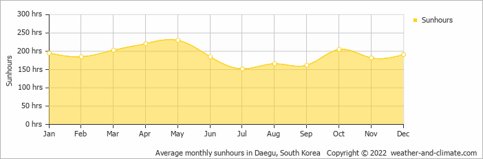 Average monthly sunhours in Pohang, South Korea   Copyright © 2017 www.weather-and-climate.com