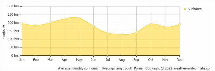 Average monthly sunhours in Wonju, South Korea   Copyright © 2017 www.weather-and-climate.com
