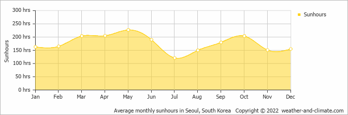 Average monthly sunhours in Seoul, South Korea   Copyright © 2020 www.weather-and-climate.com