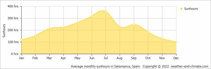 Average monthly sunhours in Cáceres, Spain   Copyright © 2018 www.weather-and-climate.com