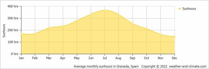 Average monthly sunhours in Granada, Spain   Copyright © 2019 www.weather-and-climate.com