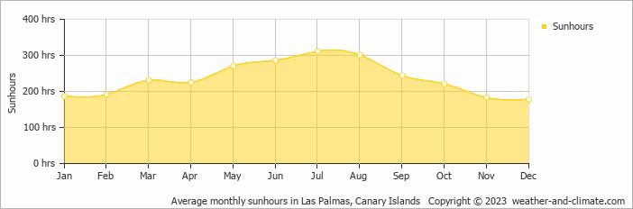 Gemiddeld aantal maandelijkse zonuren op Gran Canaria, Spanje