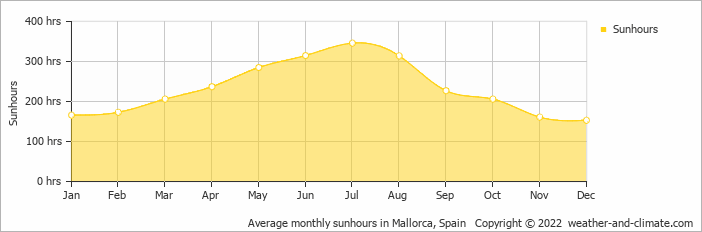 Average monthly sunhours in Palma de Mallorca, Spain   Copyright © 2020 www.weather-and-climate.com