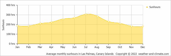 Average monthly sunhours in Las Palmas, Canary Islands   Copyright © 2020 www.weather-and-climate.com