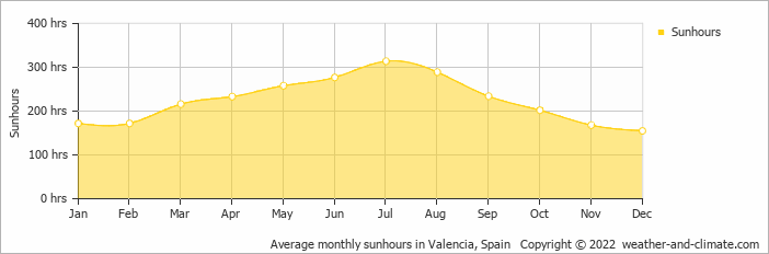 Average monthly sunhours in Valencia, Spain   Copyright © 2017 www.weather-and-climate.com