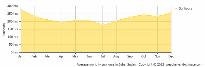 Average monthly sunhours in Juba, Sudan   Copyright © 2015 www.weather-and-climate.com