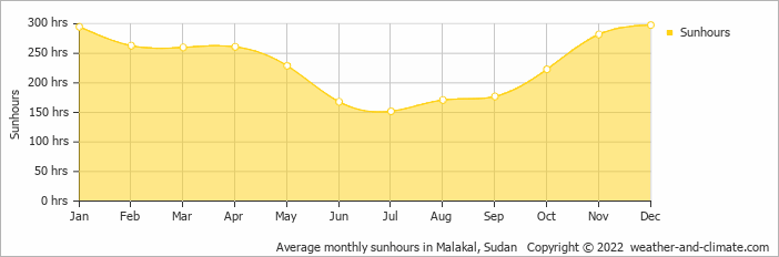 Average monthly sunhours in Malakal, Sudan   Copyright © 2020 www.weather-and-climate.com