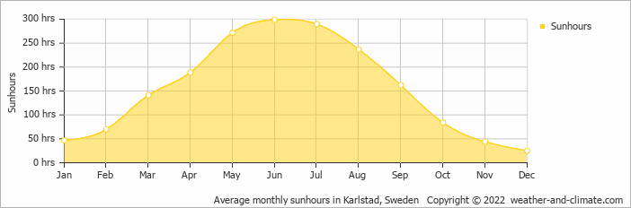 Average monthly sunhours in Karlstad, Sweden   Copyright © 2019 www.weather-and-climate.com