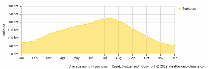 Average monthly sunhours in Basel, Switzerland   Copyright © 2015 www.weather-and-climate.com