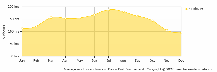 Average Monthly Sunhours In Davos Dorf Switzerland Copyright 2019 Www Weather And