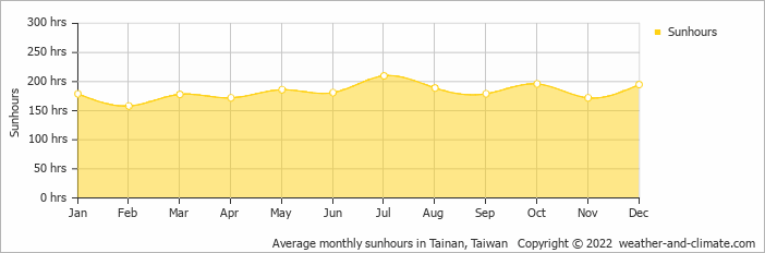 Average monthly sunhours in Tainan, Taiwan   Copyright © 2020 www.weather-and-climate.com