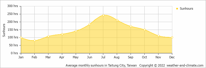 Average monthly sunhours in Taitung City, Taiwan