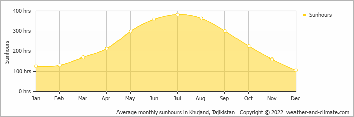 Average monthly sunhours in Khujand, Tajikistan   Copyright © 2020 www.weather-and-climate.com