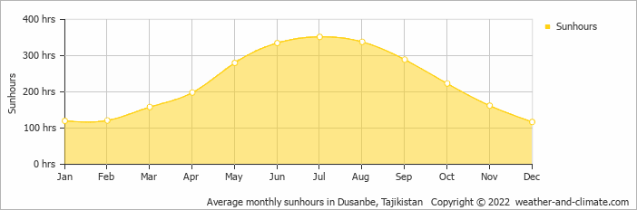 Average monthly sunhours in Dusanbe, Tajikistan   Copyright © 2020 www.weather-and-climate.com