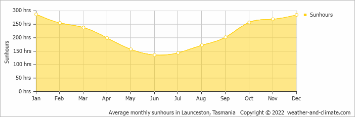 Average monthly sunhours in Launceston, Tasmania   Copyright © 2013 www.weather-and-climate.com
