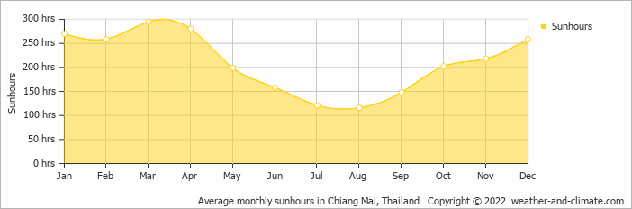 Average monthly sunhours in Chiang Mai, Thailand   Copyright © 2019 www.weather-and-climate.com