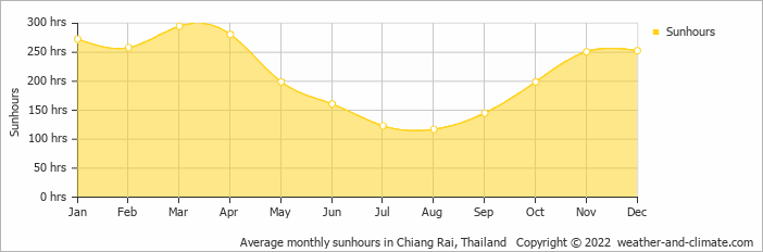 Average monthly sunhours in Chiang Mai, Thailand   Copyright © 2020 www.weather-and-climate.com