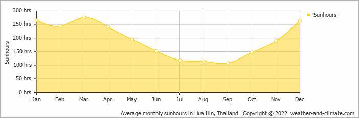 Average monthly sunhours in Hua Hin, Thailand   Copyright © 2013 www.weather-and-climate.com