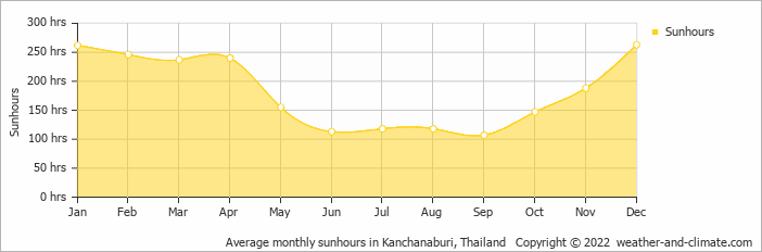 Average monthly sunhours in Bangkok, Thailand   Copyright © 2019 www.weather-and-climate.com