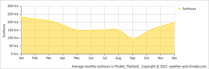 Average monthly sunhours in Khao Lak, Thailand   Copyright © 2015 www.weather-and-climate.com