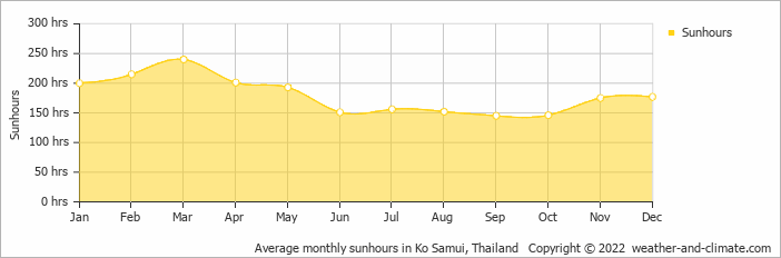 Average monthly sunhours in Ko Samui, Thailand   Copyright © 2020 www.weather-and-climate.com