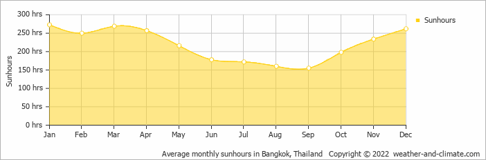Average monthly sunhours in Bangkok, Thailand   Copyright © 2020 www.weather-and-climate.com