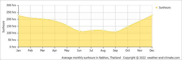 Average monthly sunhours in Nakhon, Thailand   Copyright © 2019 www.weather-and-climate.com