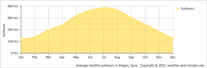 Average monthly sunhours in Aleppo, Syria   Copyright © 2020 www.weather-and-climate.com