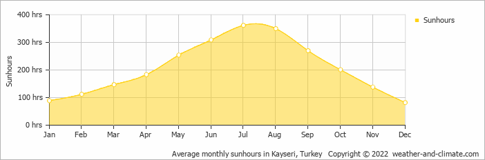 Average monthly sunhours in Adana, Turkey   Copyright © 2016 www.weather-and-climate.com