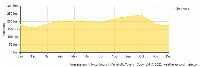 Average monthly sunhours in Funafuti, Tuvalu   Copyright © 2019 www.weather-and-climate.com