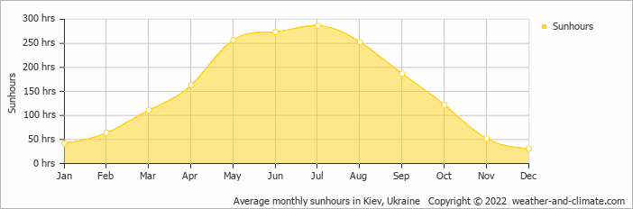 Average monthly sunhours in Kiev, Ukraine   Copyright © 2017 www.weather-and-climate.com