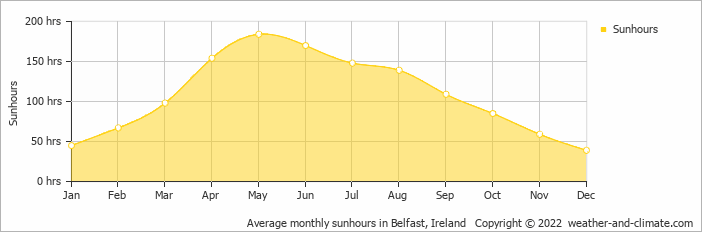 Clima di Belfast, Average monthly sunhours in Belfast, Ireland Copyright © 2013 www.weather-and-climate.com
