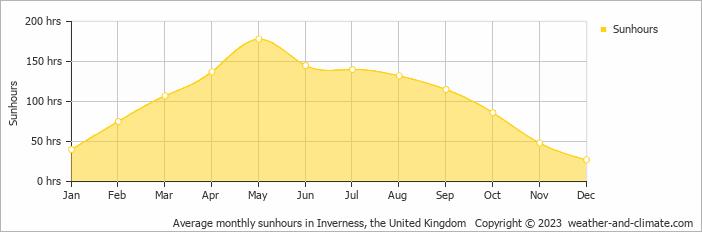 Durchschnittliche Sonnenstunden Schottland
