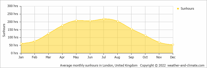 Average monthly sunhours in London, United Kingdom   Copyright © 2015 www.weather-and-climate.com