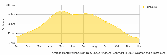 Climate and average monthly weather in Montgomery (Powys
