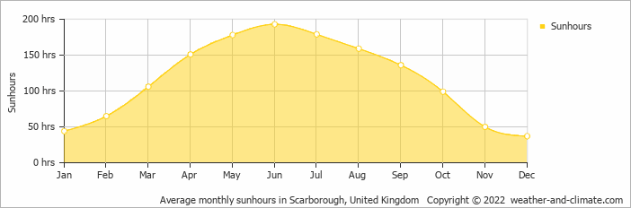 Pickering United Kingdom  city images : Weather and Climate: Pickering, United Kingdom, average monthly hours ...