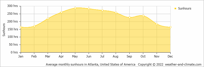 Average monthly sunhours in Atlanta, United States of America   Copyright © 2019 www.weather-and-climate.com