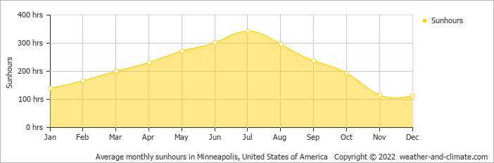 climate and average monthly weather in buffalo  minnesota