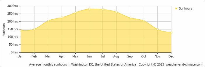 Average Monthly Sunhours In Washington Dc United States Of America Copyright 2018 Www