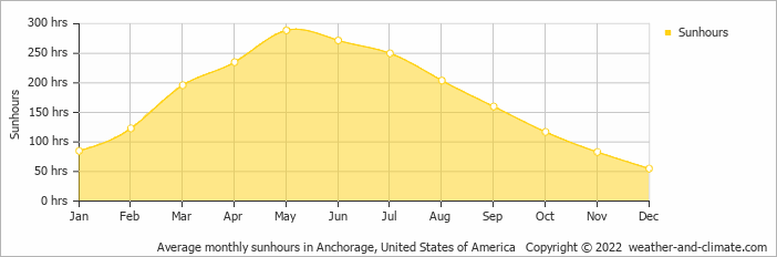 Climate And Average Monthly Weather In Girdwood United States Of - Alaska weather averages