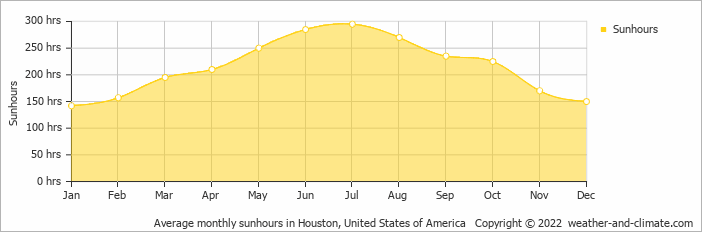 Average monthly sunhours in Houston, United States of America   Copyright © 2019 www.weather-and-climate.com