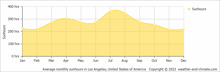 Average monthly sunhours in Los Angeles, United States of America   Copyright © 2019 www.weather-and-climate.com