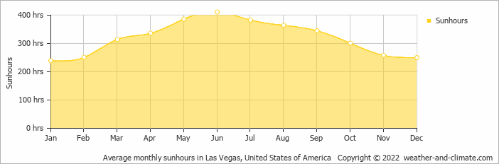 Climate And Average Monthly Weather In Las Vegas United States - Average december temperature in las vegas