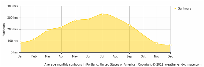 Average Monthly Hours Of Sunshine Over The Year