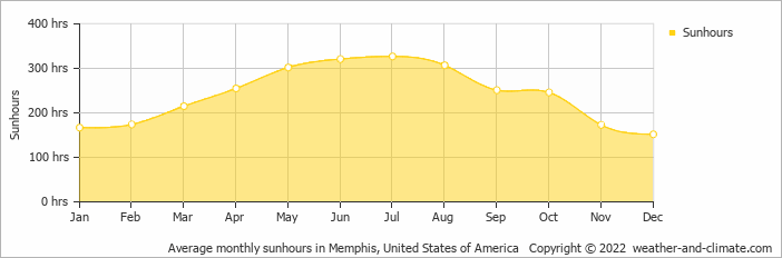 Average monthly sunhours in Memphis, United States of America   Copyright © 2020 www.weather-and-climate.com
